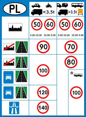 Типы дорог и скоростные ограничения в Польше